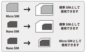 SIMカードアダプターセット OSCAK